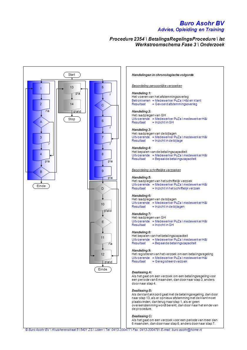 Buro Asohr BV Advies, Opleiding en Training © Buro Asohr BV \ Kruisherenstraat 5 \ 5401 ZS \ Uden \ Tel: 0413-330477 \ Fax: 0413-330478 \ E-mail: buro.asohr@home.nl Start A 2 3 4 5 6 8 r\a p\a r r r Procedure 2354 \ BetalingsRegelingsProcedure \ Ist Werkstroomschema Fase 3 \ Onderzoek Handelingen in chronologische volgorde Beoordeling persoonlijke verzoeken Handeling 1: Het voeren van het afstemmingsoverleg Betrokkenen= Medewerker PuZa \ H&I en klant Resultaat= Gevoerd afstemmingsoverleg Handeling 2: Het raadplegen van GH Uitvoerende= Medewerker PuZa \ medewerker H&I Resultaat= Inzicht in GH Handeling 3: Het raadplegen van de bijlagen Uitvoerende= Medewerker PuZa \ medewerker H&I Resultaat= Inzicht in de bijlage Handeling 4: Het bepalen van de betalingscapaciteit Uitvoerende= Medewerker PuZa \ medewerker H&I Resultaat= Bepaalde betalingscapaciteit Beoordeling schriftelijke verzoeken Handeling 5: Het raadplegen van het schriftelijk verzoek Uitvoerende= Medewerker PuZa \ medewerker H&I Resultaat= Inzicht in het schriftelijk verzoek Handeling 6: Het raadplegen van de bijlagen Uitvoerende= Medewerker PuZa \ medewerker H&I Resultaat= Inzicht in de bijlagen Handeling 7: Het raadplegen van GH Uitvoerende= Medewerker PuZa \ medewerker H&I Resultaat= Inzicht in GH Handeling 8: Het bepalen van het betalingscapaciteit Uitvoerende = Medewerker PuZa \ medewerker H&I Resultaat= Bepaalde betalingscapaciteit Handeling 9: Het registreren van het verzoek om een betalingsregeling Uitvoerende = Medewerker PuZa \ medewerker H&I Resultaat= Geregistreerd verzoek Beslissing A: Als het gaat om een verzoek om een betalingsregeling voor een periode van 6 maanden, dan door naar stap 3, anders door naar stap 4.