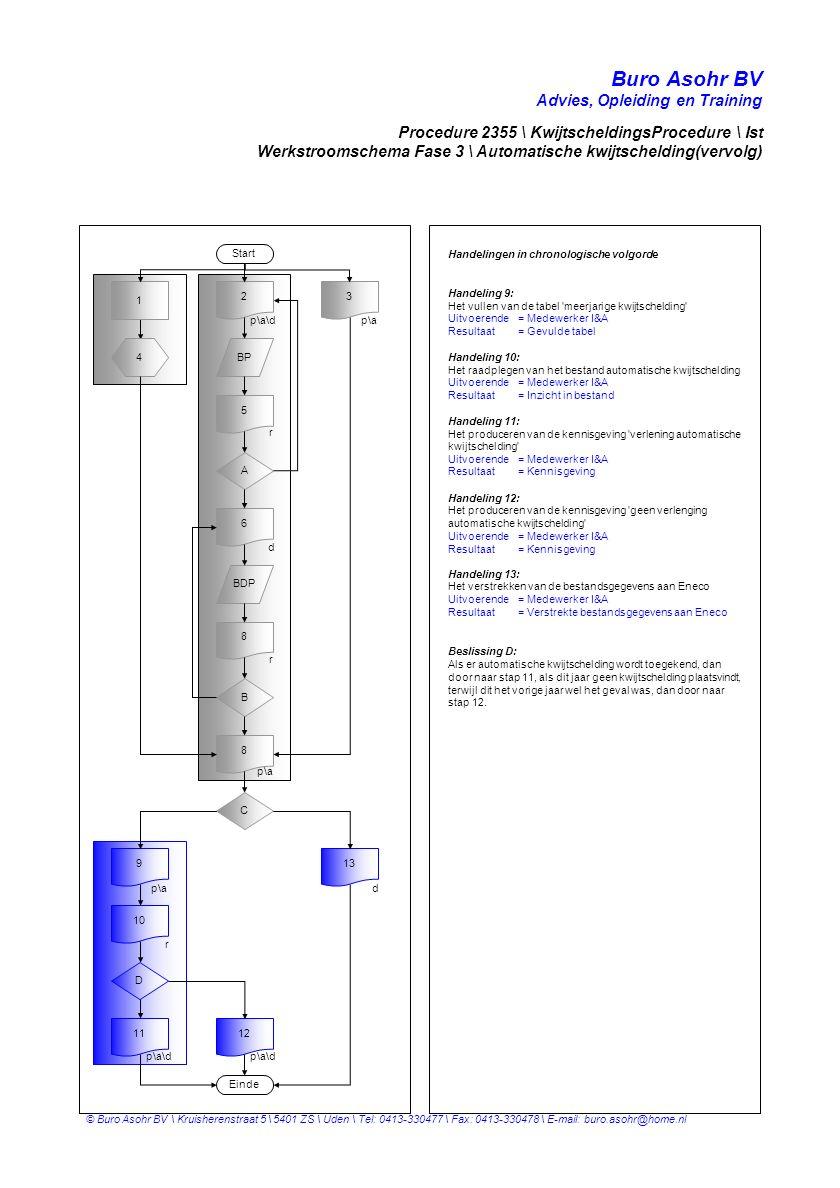 Buro Asohr BV Advies, Opleiding en Training © Buro Asohr BV \ Kruisherenstraat 5 \ 5401 ZS \ Uden \ Tel: 0413-330477 \ Fax: 0413-330478 \ E-mail: buro.asohr@home.nl Handelingen in chronologische volgorde Handeling 9: Het vullen van de tabel meerjarige kwijtschelding Uitvoerende= Medewerker I&A Resultaat= Gevulde tabel Handeling 10: Het raadplegen van het bestand automatische kwijtschelding Uitvoerende= Medewerker I&A Resultaat= Inzicht in bestand Handeling 11: Het produceren van de kennisgeving verlening automatische kwijtschelding Uitvoerende= Medewerker I&A Resultaat= Kennisgeving Handeling 12: Het produceren van de kennisgeving geen verlenging automatische kwijtschelding Uitvoerende= Medewerker I&A Resultaat= Kennisgeving Handeling 13: Het verstrekken van de bestandsgegevens aan Eneco Uitvoerende= Medewerker I&A Resultaat= Verstrekte bestandsgegevens aan Eneco Beslissing D: Als er automatische kwijtschelding wordt toegekend, dan door naar stap 11, als dit jaar geen kwijtschelding plaatsvindt, terwijl dit het vorige jaar wel het geval was, dan door naar stap 12.
