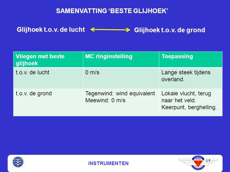 INSTRUMENTEN SAMENVATTING 'BESTE GLIJHOEK' 15 Glijhoek t.o.v.