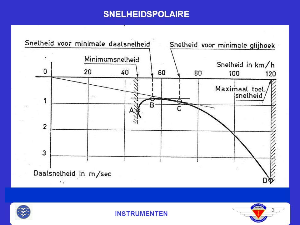 INSTRUMENTEN SNELHEIDSPOLAIRE 2 Snelheid voor beste glijhoek in rustige lucht