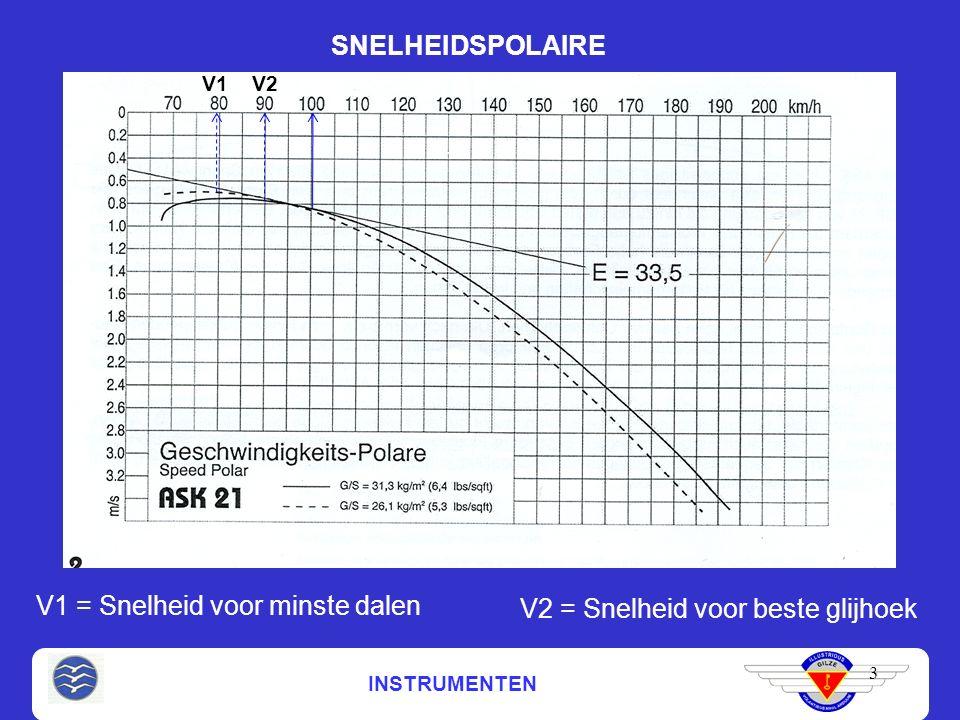 INSTRUMENTEN SNELHEIDSPOLAIRE 3 V1 = Snelheid voor minste dalen V1 V2 = Snelheid voor beste glijhoek V2