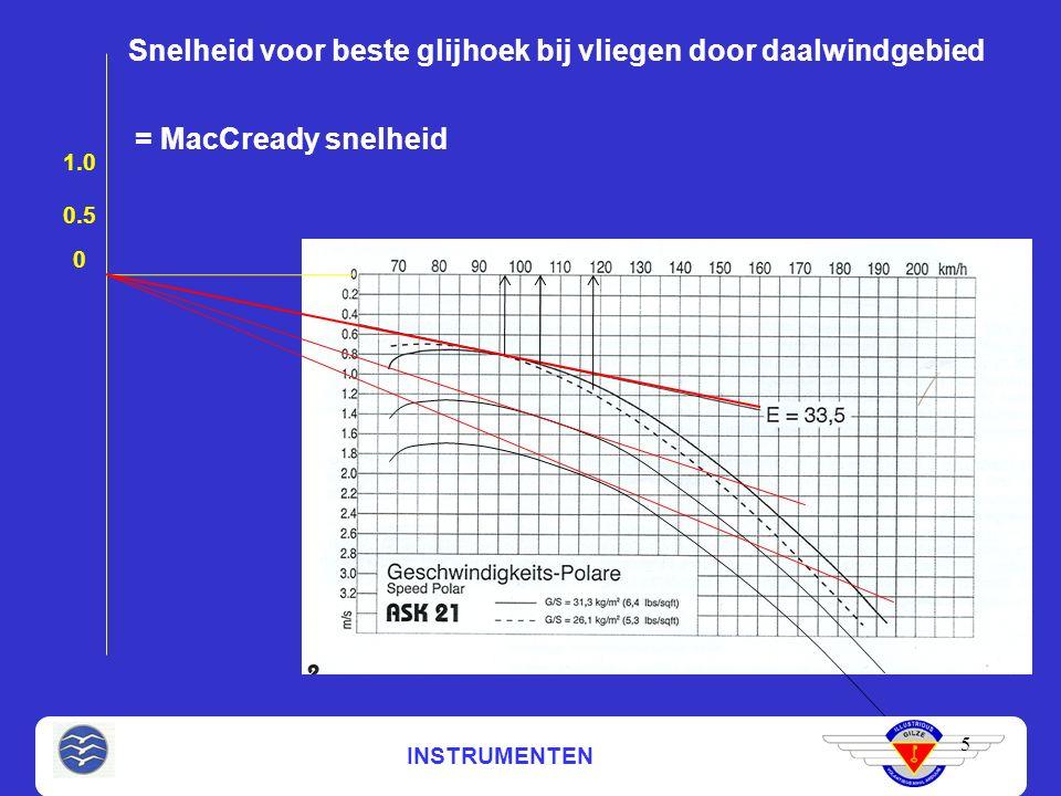 INSTRUMENTEN Snelheid voor beste glijhoek bij vliegen door daalwindgebied 5 0 = MacCready snelheid 0.5 1.0