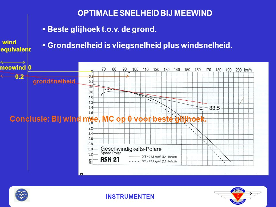 INSTRUMENTEN OPTIMALE SNELHEID BIJ MEEWIND 8 0 0.2  Grondsnelheid is vliegsnelheid plus windsnelheid.  Beste glijhoek t.o.v. de grond. meewind wind