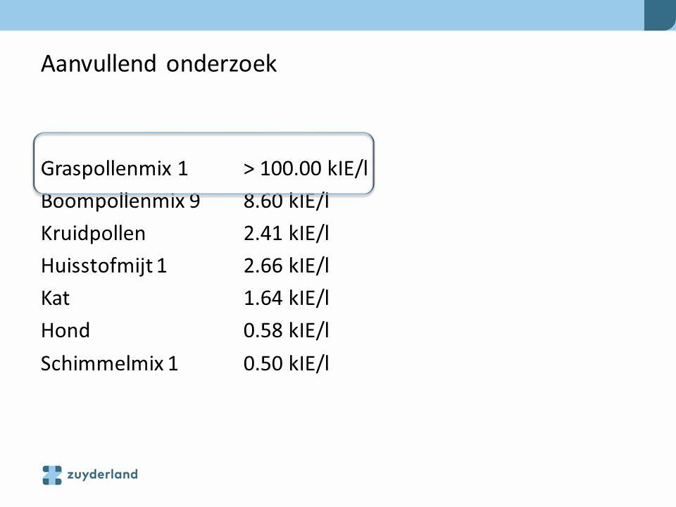Aanvullend onderzoek Graspollenmix 1 > 100.00 kIE/l Boompollenmix 9 8.60 kIE/l Kruidpollen 2.41 kIE/l Huisstofmijt 1 2.66 kIE/l Kat 1.64 kIE/l Hond 0.