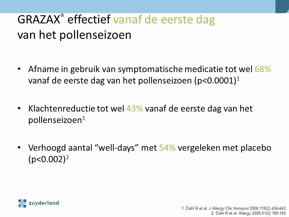 GRAZAX ® effectief vanaf de eerste dag van het pollenseizoen Afname in gebruik van symptomatische medicatie tot wel 68% vanaf de eerste dag van het po