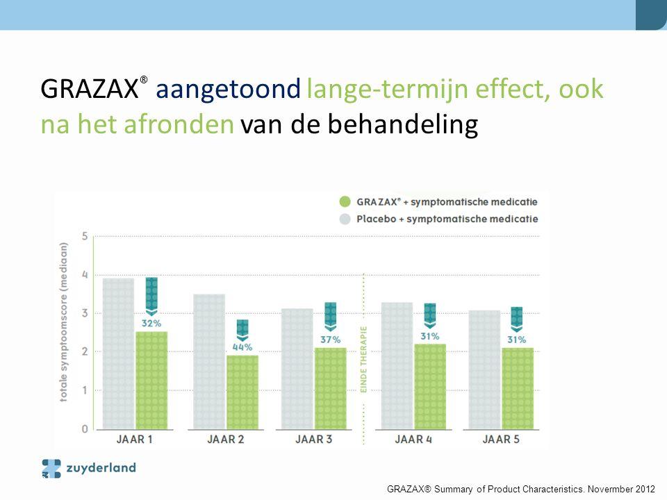 51 GRAZAX ® aangetoond lange-termijn effect, ook na het afronden van de behandeling GRAZAX® Summary of Product Characteristics. Novermber 2012