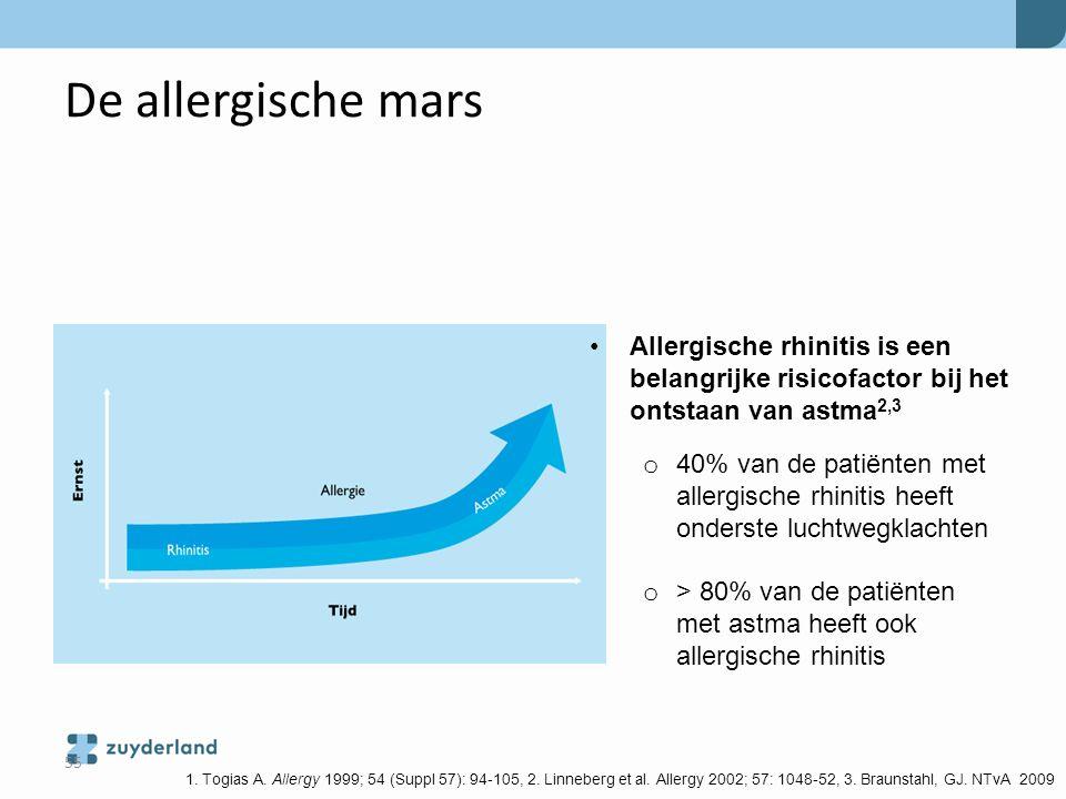 De allergische mars 1. Togias A. Allergy 1999; 54 (Suppl 57): 94-105, 2. Linneberg et al. Allergy 2002; 57: 1048-52, 3. Braunstahl, GJ. NTvA 2009 Alle