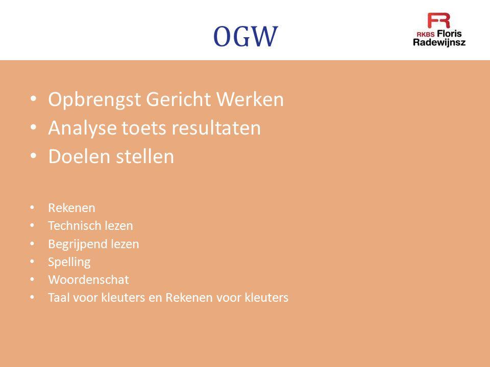 OGW Opbrengst Gericht Werken Analyse toets resultaten Doelen stellen Rekenen Technisch lezen Begrijpend lezen Spelling Woordenschat Taal voor kleuters