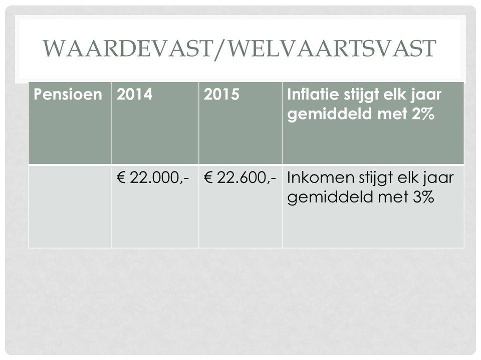WAARDEVAST/WELVAARTSVAST Pensioen20142015Inflatie stijgt elk jaar gemiddeld met 2% € 22.000,-€ 22.600,-Inkomen stijgt elk jaar gemiddeld met 3%
