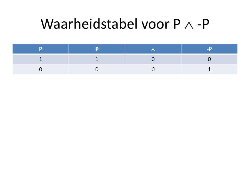 Waarheidstabel voor P  -P PP  -P 1100 0001