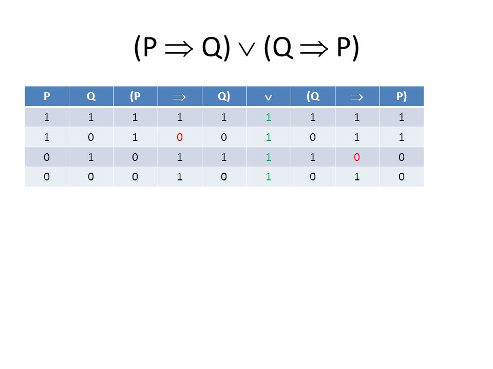 (P  Q)  (Q  P) PQ(P  Q)  (Q  P) 111111111 101001011 010111100 000101010