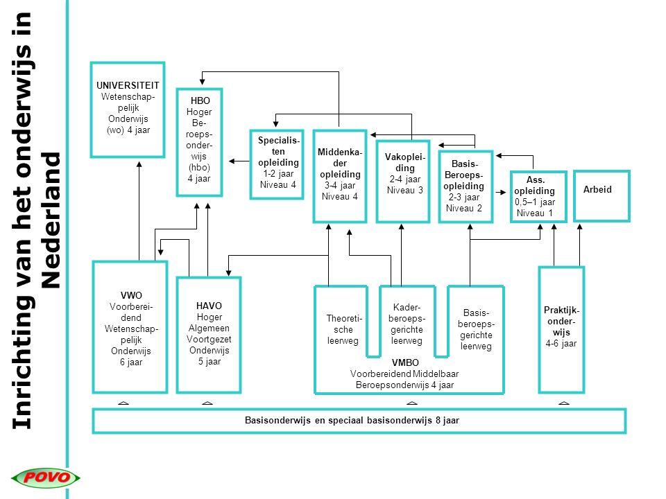 Inrichting van het onderwijs in Nederland UNIVERSITEIT Wetenschap- pelijk Onderwijs (wo) 4 jaar HBO Hoger Be- roeps- onder- wijs (hbo) 4 jaar Specialis- ten opleiding 1-2 jaar Niveau 4 Middenka- der opleiding 3-4 jaar Niveau 4 Vakoplei- ding 2-4 jaar Niveau 3 Basis- Beroeps- opleiding 2-3 jaar Niveau 2 VWO Voorberei- dend Wetenschap- pelijk Onderwijs 6 jaar HAVO Hoger Algemeen Voortgezet Onderwijs 5 jaar VMBO Voorbereidend Middelbaar Beroepsonderwijs 4 jaar Theoreti- sche leerweg Kader- beroeps- gerichte leerweg Basis- beroeps- gerichte leerweg Praktijk- onder- wijs 4-6 jaar Basisonderwijs en speciaal basisonderwijs 8 jaar Ass.