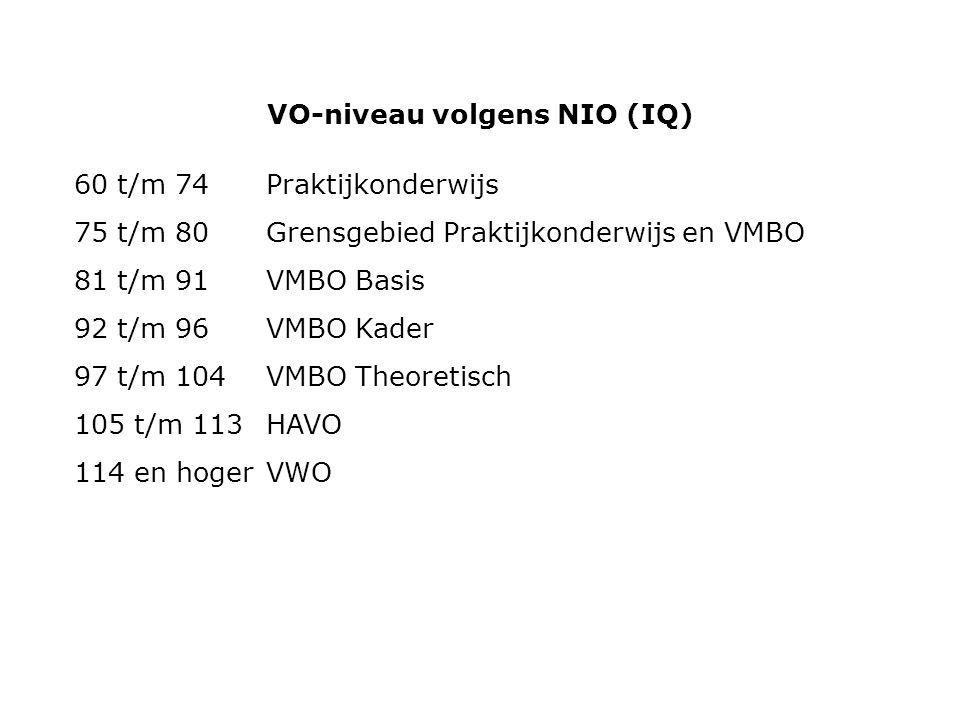 VO-niveau volgens NIO (IQ) 60 t/m 74Praktijkonderwijs 75 t/m 80Grensgebied Praktijkonderwijs en VMBO 81 t/m 91VMBO Basis 92 t/m 96VMBO Kader 97 t/m 104VMBO Theoretisch 105 t/m 113HAVO 114 en hogerVWO