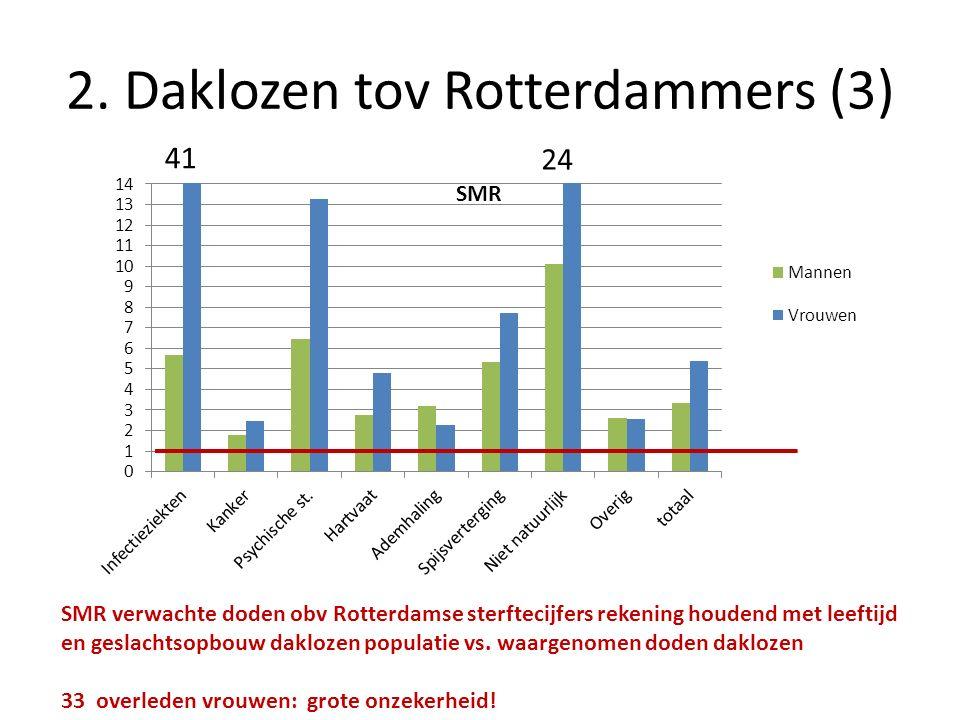 2. Daklozen tov Rotterdammers (3) SMR verwachte doden obv Rotterdamse sterftecijfers rekening houdend met leeftijd en geslachtsopbouw daklozen populat