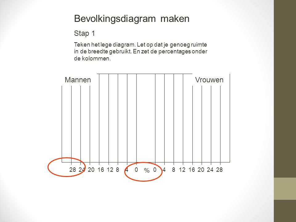 481216202428 Mannen 04812162024280 0-9 10-19 20-29 30-39 40-49 50-59 60-69 70-79 80+ Vrouwen % leeftijd Nederland 1990 (fictief)