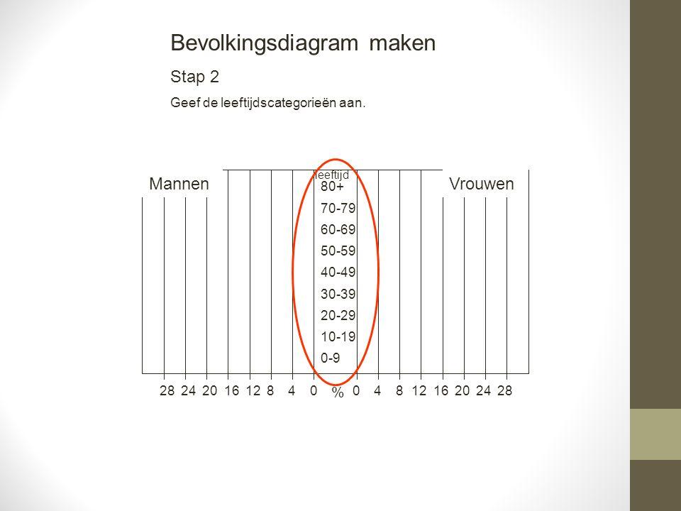 481216202428 Mannen 04812162024280 0-9 10-19 20-29 30-39 40-49 50-59 60-69 70-79 80+ Vrouwen % leeftijd Bevolkingsdiagram maken Stap 3 Neem uit de tabel de juiste gegevens over.