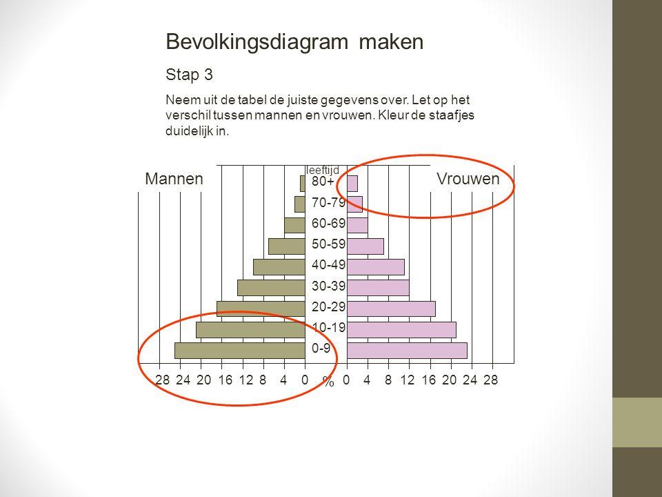 481216202428 Mannen 04812162024280 0-9 10-19 20-29 30-39 40-49 50-59 60-69 70-79 80+ Vrouwen % leeftijd Nederland 2025 (fictief)