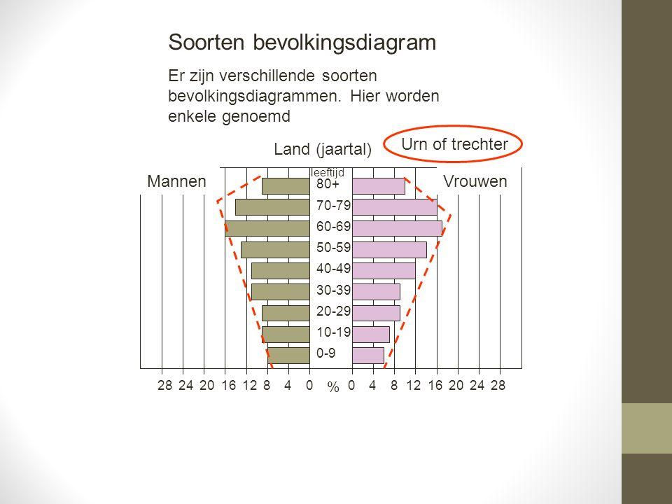 481216202428 Mannen 04812162024280 0-9 10-19 20-29 30-39 40-49 50-59 60-69 70-79 80+ Vrouwen % leeftijd Land (jaartal) Soorten bevolkingsdiagram Er zijn verschillende soorten bevolkingsdiagrammen.