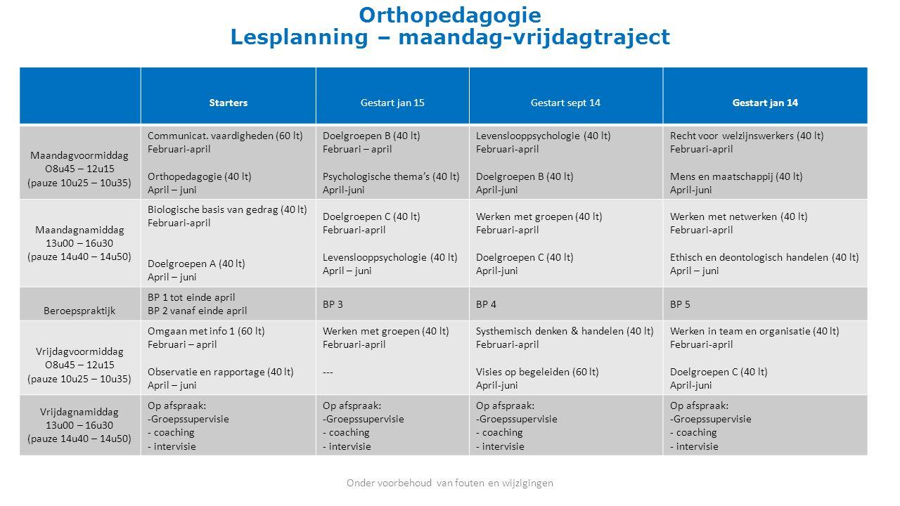 Orthopedagogie Lesplanning – maandag-vrijdagtraject StartersGestart jan 15Gestart sept 14Gestart jan 14 Maandagvoormiddag O8u45 – 12u15 (pauze 10u25 –