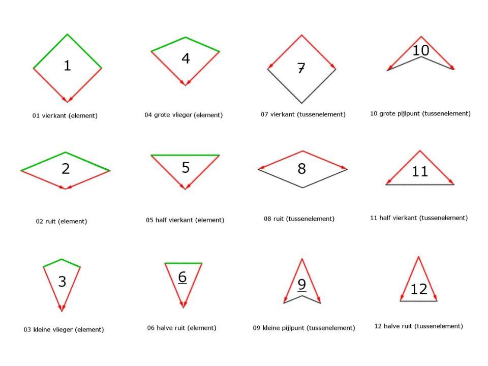 Combinaties: vierkanten en ruiten in twee Regels: Rode pijlen tegen elkaar (in dezelfde richting) Groene tegen zwart Met groen doorlopende muren maken Maar soms loop je vast…
