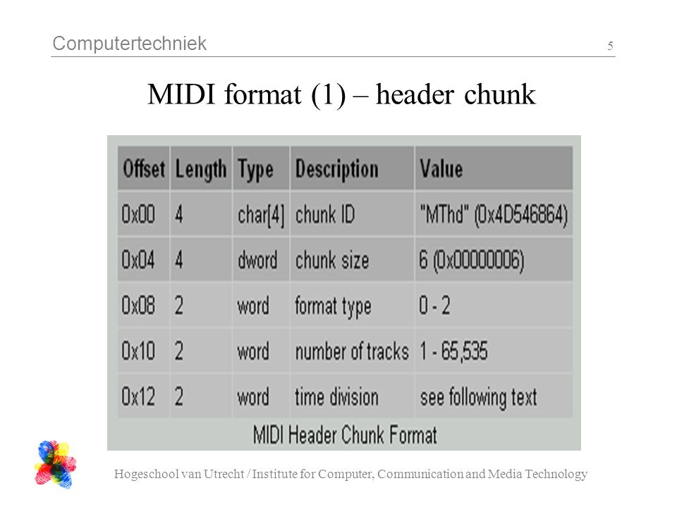 Computertechniek Hogeschool van Utrecht / Institute for Computer, Communication and Media Technology 5 MIDI format (1) – header chunk