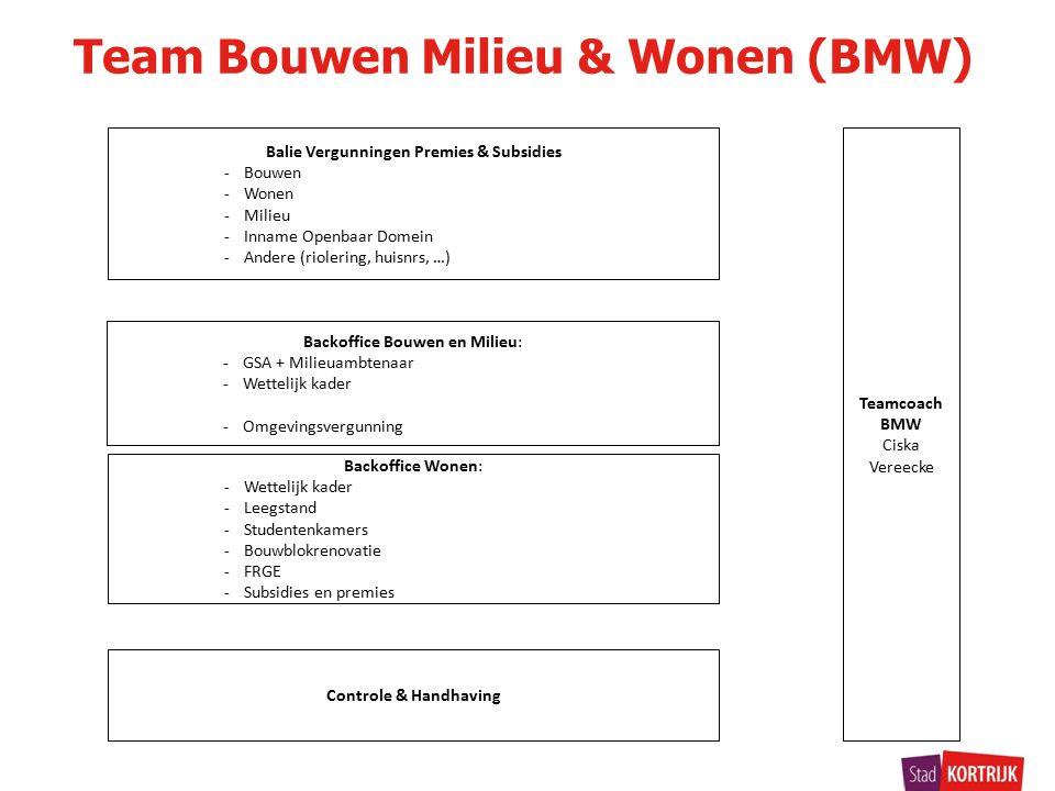 Team Bouwen Milieu & Wonen (BMW) Teamcoach BMW Ciska Vereecke Balie Vergunningen Premies & Subsidies -Bouwen -Wonen -Milieu -Inname Openbaar Domein -Andere (riolering, huisnrs, …) Backoffice Bouwen en Milieu: -GSA + Milieuambtenaar -Wettelijk kader -Omgevingsvergunning Controle & Handhaving Backoffice Wonen: -Wettelijk kader -Leegstand -Studentenkamers -Bouwblokrenovatie -FRGE -Subsidies en premies