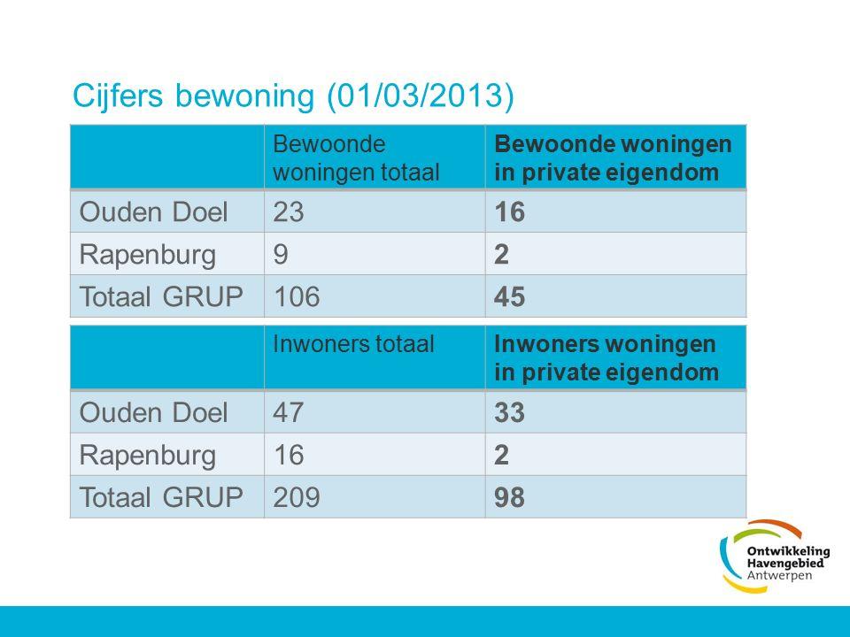 Cijfers bewoning (01/03/2013) Bewoonde woningen totaal Bewoonde woningen in private eigendom Ouden Doel2316 Rapenburg92 Totaal GRUP10645 Inwoners tota