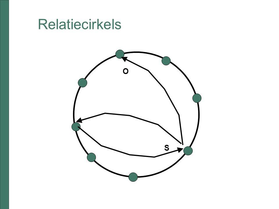 Relatiecirkels S O