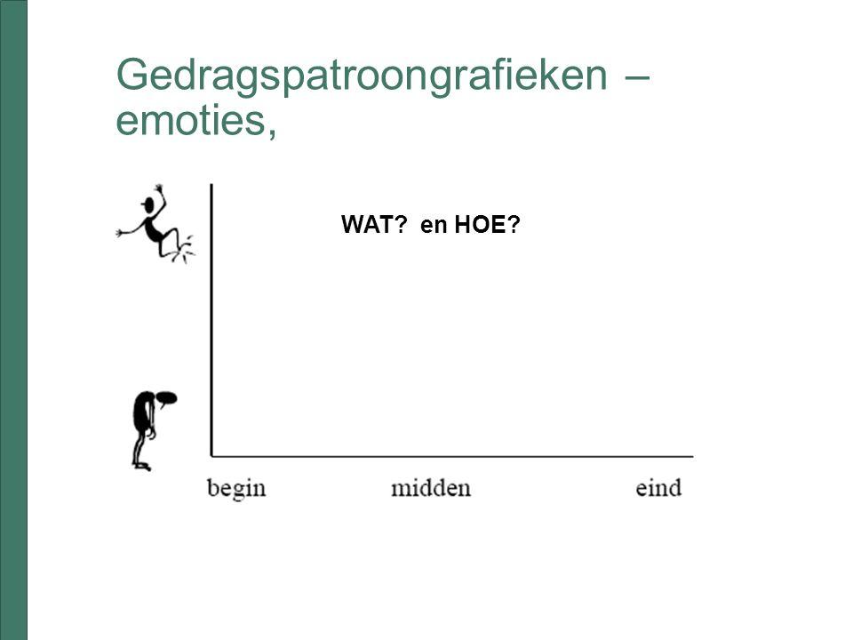 Gedragspatroongrafieken – emoties, WAT? en HOE?