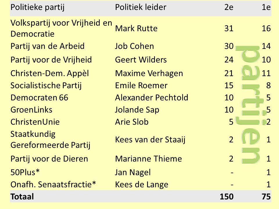 Politieke partijPolitiek leider2e1e Volkspartij voor Vrijheid en Democratie Mark Rutte3116 Partij van de ArbeidJob Cohen3014 Partij voor de VrijheidGeert Wilders2410 Christen-Dem.