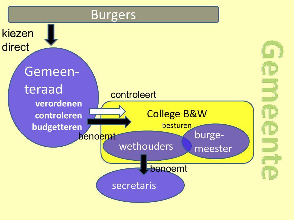 Burgers Gemeen- teraad verordenen controleren budgetteren kiezen direct College B&W besturen wethouders burge- meester secretaris benoemt controleert benoemt