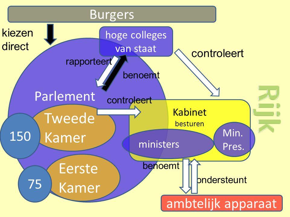 Burgers Parlement hoge colleges van staat kiezen direct benoemt rapporteert Kabinet besturen ministers Min.