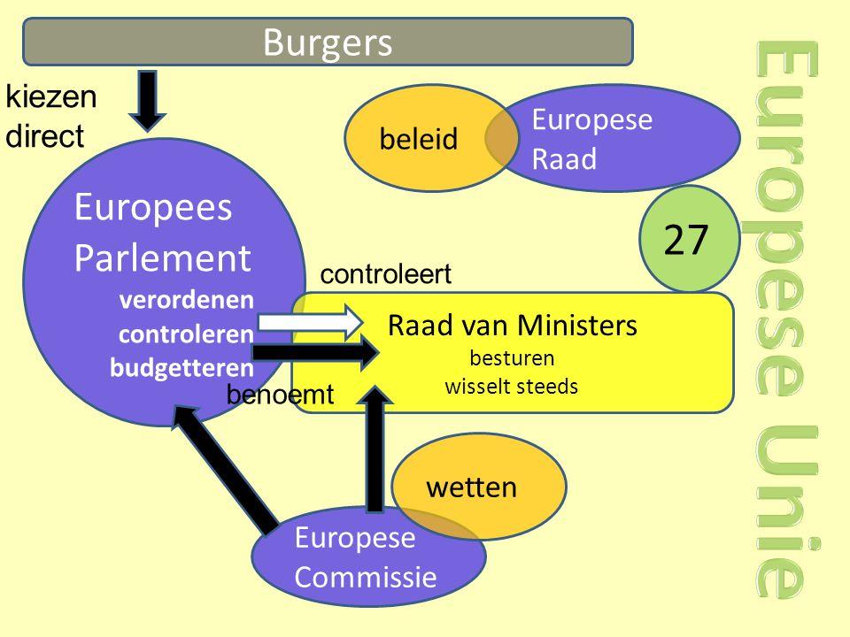 Burgers Europees Parlement verordenen controleren budgetteren kiezen direct Raad van Ministers besturen wisselt steeds Europese Raad Europese Commissie benoemt controleert beleid wetten 27