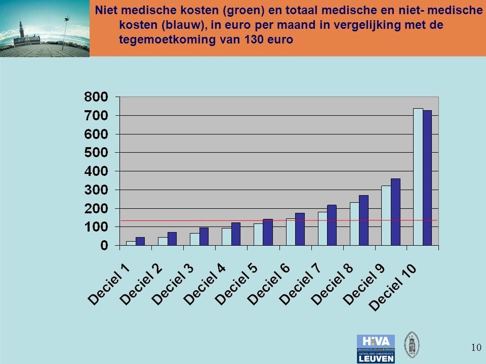 10 Niet medische kosten (groen) en totaal medische en niet- medische kosten (blauw), in euro per maand in vergelijking met de tegemoetkoming van 130 euro