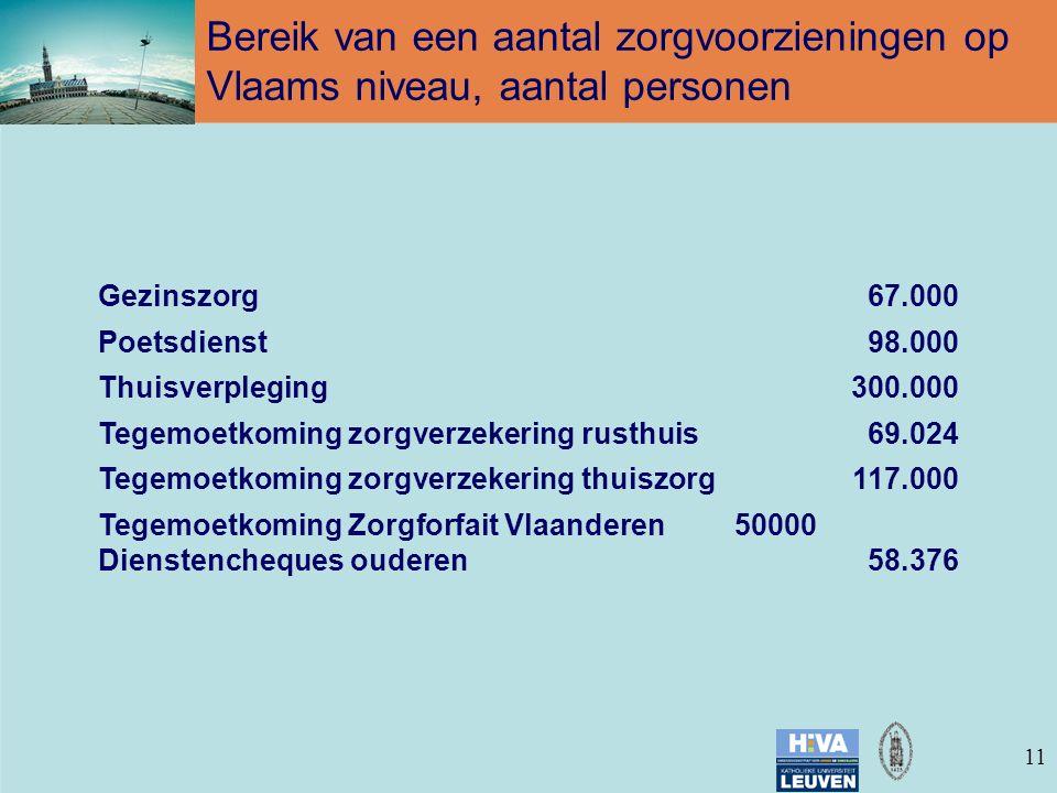 11 Gezinszorg67.000 Poetsdienst98.000 Thuisverpleging300.000 Tegemoetkoming zorgverzekering rusthuis69.024 Tegemoetkoming zorgverzekering thuiszorg117.000 Tegemoetkoming Zorgforfait Vlaanderen 50000 Dienstencheques ouderen58.376 Bereik van een aantal zorgvoorzieningen op Vlaams niveau, aantal personen