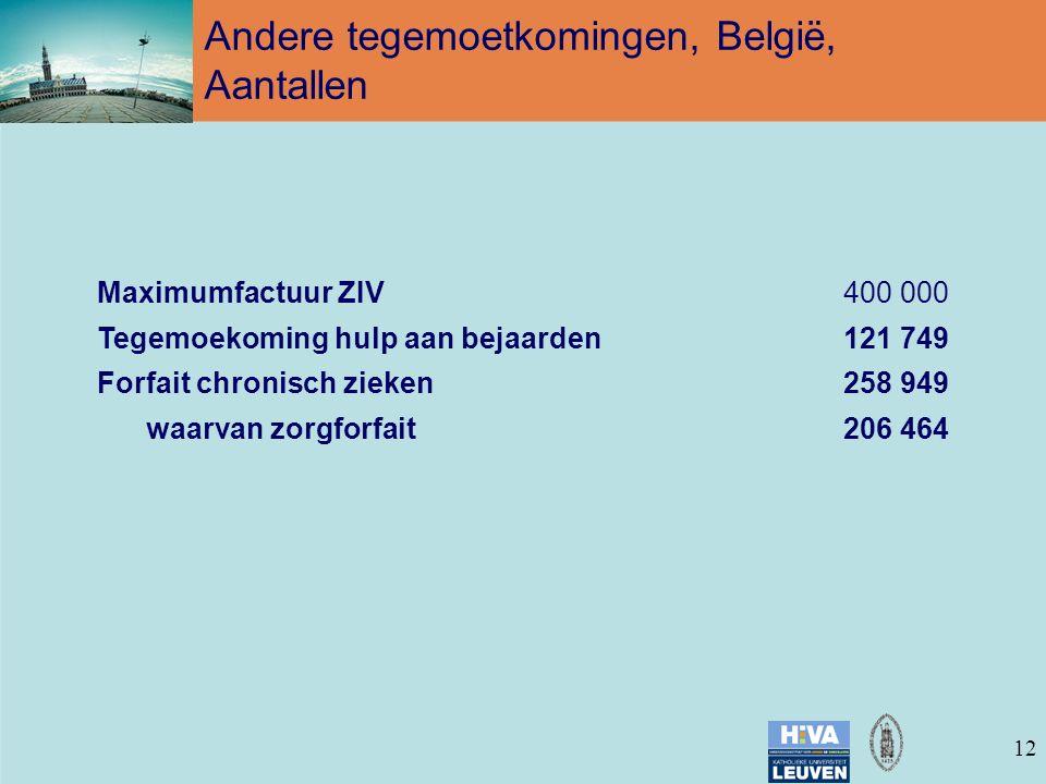 12 Maximumfactuur ZIV400 000 Tegemoekoming hulp aan bejaarden121 749 Forfait chronisch zieken258 949 waarvan zorgforfait206 464 Andere tegemoetkomingen, België, Aantallen