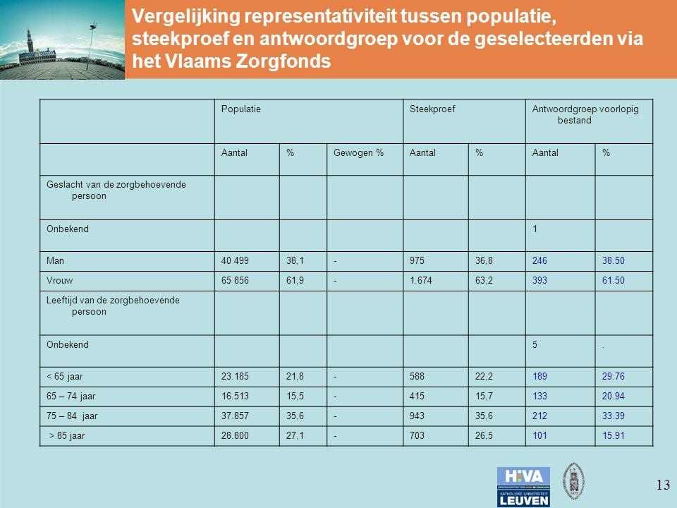 13 Vergelijking representativiteit tussen populatie, steekproef en antwoordgroep voor de geselecteerden via het Vlaams Zorgfonds PopulatieSteekproefAntwoordgroep voorlopig bestand Aantal%Gewogen %Aantal% % Geslacht van de zorgbehoevende persoon Onbekend1 Man40 49938,1-97536,824638.50 Vrouw65 85661,9-1.67463,239361.50 Leeftijd van de zorgbehoevende persoon Onbekend5.