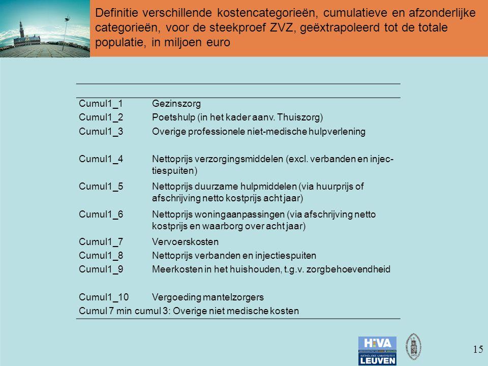 15 Definitie verschillende kostencategorieën, cumulatieve en afzonderlijke categorieën, voor de steekproef ZVZ, geëxtrapoleerd tot de totale populatie, in miljoen euro Cumul1_1Gezinszorg Cumul1_2Poetshulp (in het kader aanv.
