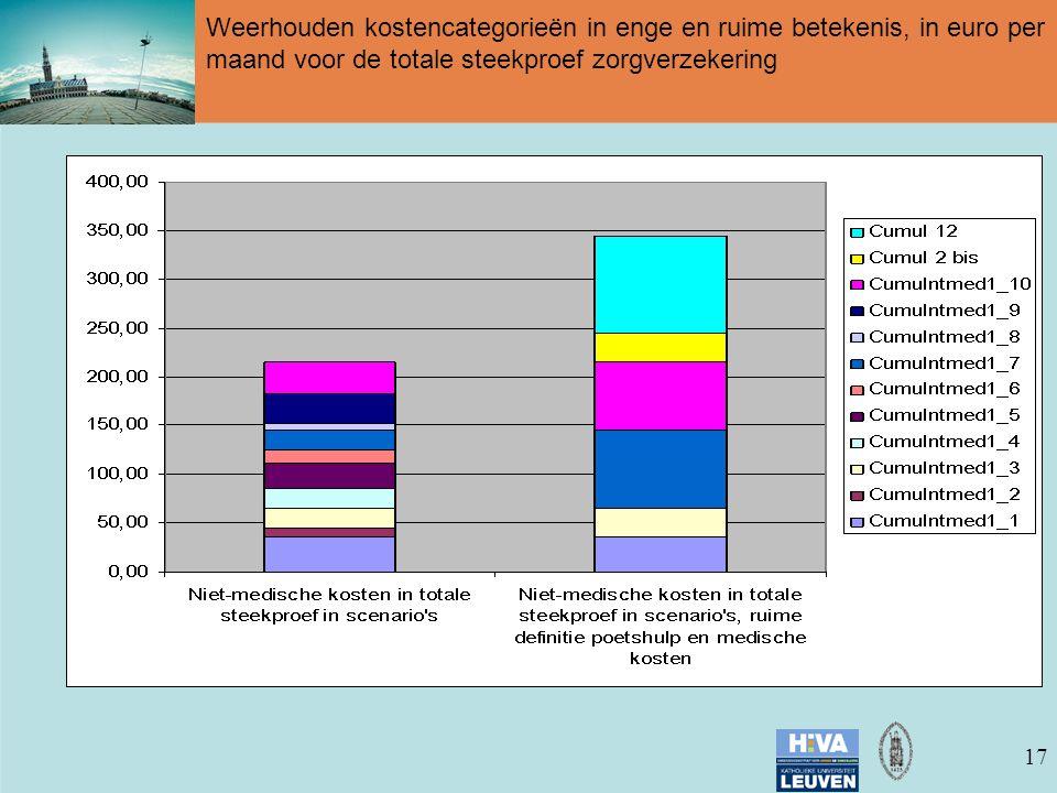 17 Weerhouden kostencategorieën in enge en ruime betekenis, in euro per maand voor de totale steekproef zorgverzekering