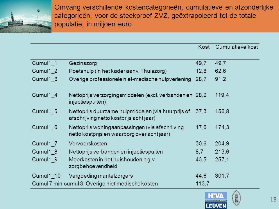 18 Omvang verschillende kostencategorieën, cumulatieve en afzonderlijke categorieën, voor de steekproef ZVZ, geëxtrapoleerd tot de totale populatie, in miljoen euro KostCumulatieve kost Cumul1_1Gezinszorg49,7 Cumul1_2Poetshulp (in het kader aanv.