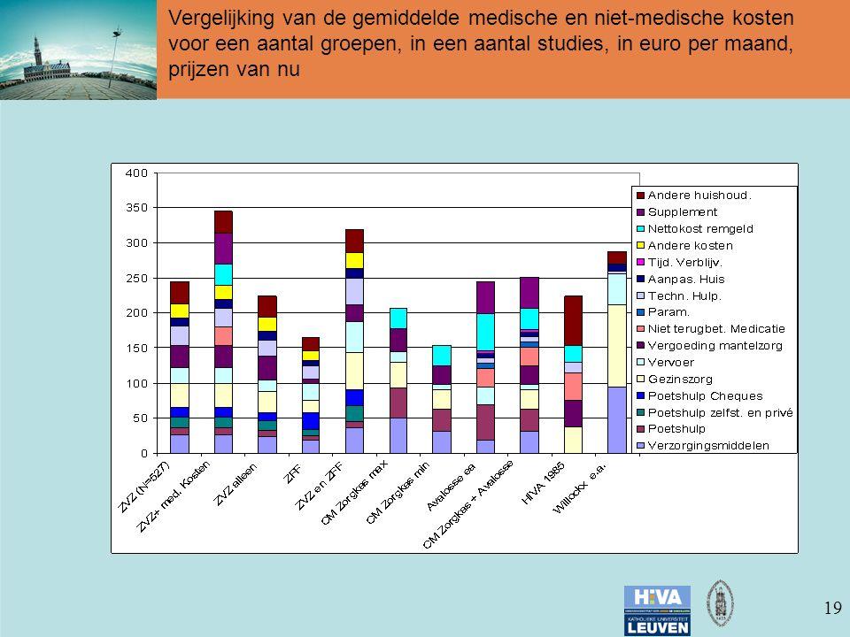 19 Vergelijking van de gemiddelde medische en niet-medische kosten voor een aantal groepen, in een aantal studies, in euro per maand, prijzen van nu