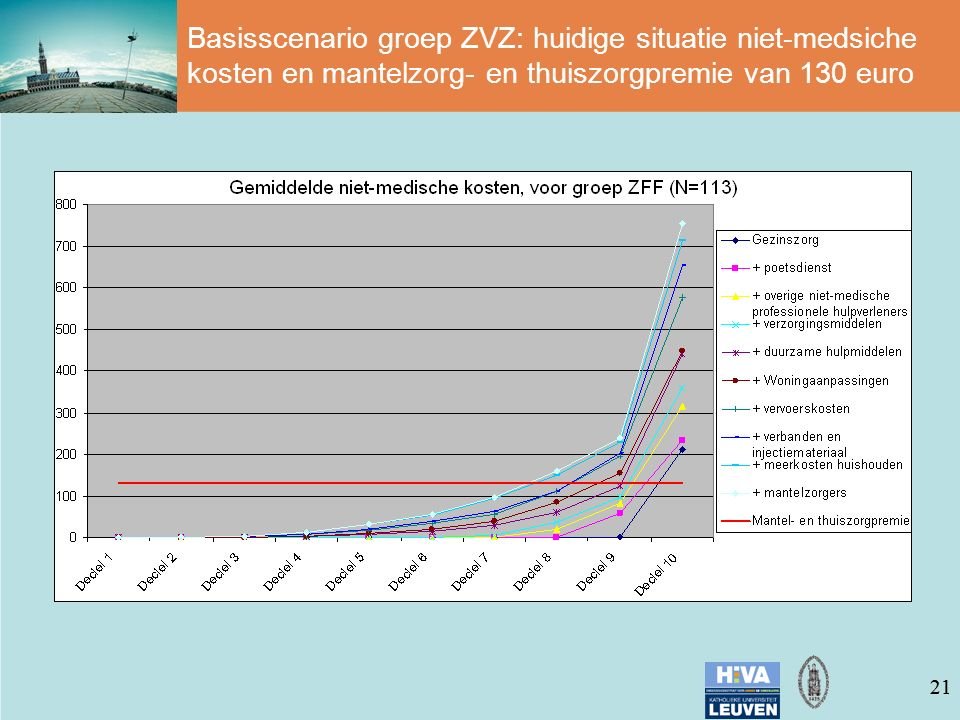 21 Basisscenario groep ZVZ: huidige situatie niet-medsiche kosten en mantelzorg- en thuiszorgpremie van 130 euro