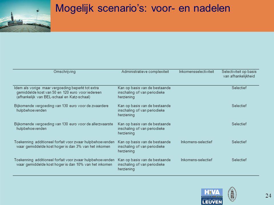 24 Mogelijk scenario's: voor- en nadelen OmschrijvingAdministratieve complexiteitInkomensselectiviteitSelectiviteit op basis van afhankelijkheid Idem als vorige maar vergoeding beperkt tot extra gemiddelde kost van 50 en 120 euro voor iedereen (afhankelijk van BEL-schaal en Katz-schaal) Kan op basis van de bestaande inschaling of van periodieke herziening Selectief Bijkomende vergoeding van 130 euro voor de zwaardere hulpbehoevenden Kan op basis van de bestaande inschaling of van periodieke herziening Selectief Bijkomende vergoeding van 130 euro voor de allerzwaarste hulpbehoevenden Kan op basis van de bestaande inschaling of van periodieke herziening Selectief Toekenning additioneel forfait voor zwaar hulpbehoevenden waar gemiddelde kost hoger is dan 3% van het inkomen Kan op basis van de bestaande inschaling of van periodieke herziening Inkomens-selectiefSelectief Toekenning additioneel forfait voor zwaar hulpbehoevenden waar gemiddelde kost hoger is dan 10% van het inkomen Kan op basis van de bestaande inschaling of van periodieke herziening Inkomens-selectiefSelectief