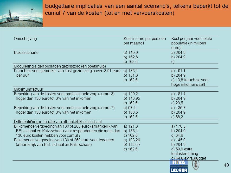 40 Budgettaire implicaties van een aantal scenario's, telkens beperkt tot de cumul 7 van de kosten (tot en met vervoerskosten) OmschrijvingKost in euro per persoon per maand1 Kost per jaar voor totale populatie (in miljoen euro)2 Basisscenarioa) 145,9 b) 162,6 c) 162,6 a) 204,9 b) 204,9 c) - Modulering eigen bijdragen gezinszorg (en poetshulp) Franchise voor gebruiker van kost gezinszorg boven 3.91 euro per uur a) 136,1 b) 151,6 c) 162,6 a) 191,1 b) 204,9 c) 13,8 franchise voor hoge inkomens zelf Maximumfactuur Beperking van de kosten voor professionele zorg (cumul 3) hoger dan 130 euro tot 3% van het inkomen a) 129,2 b) 143,95 c) 162,6 a) 181,4 b) 204,9 c) 23,5 Beperking van de kosten voor professionele zorg (cumul 7) hoger dan 130 euro tot 3% van het inkomen a) 97,4 b) 108,5 c) 162,6 a) 136,7 b) 204,9 c) 68,2 Differentiëring in functie van afhankelijkheidsschaal Bijkomende vergoeding van 130 of 260 euro (afhankelijk van BEL-schaal en Katz-schaal) voor respondenten die meer dan 130 euro kosten hebben voor cumul 7 a) 121,3 b) 135,1 c) 162,6 a) 170,3 b) 204,9 c) 34,6 Bijkomende vergoeding van 130 of 260 euro voor iedereen (afhankelijk van BEL-schaal en Katz-schaal) a) 103,26 b) 115,05 c) 162,6 a) 145,0 b) 204,9 c) 59,9 extra tenlasteneming d) 64,8 extra budget 192 Hoo fdst uk 9