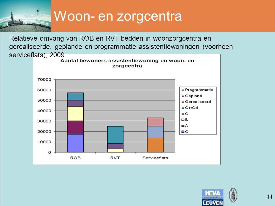 44 Woon- en zorgcentra Relatieve omvang van ROB en RVT bedden in woonzorgcentra en gerealiseerde, geplande en programmatie assistentiewoningen (voorheen serviceflats), 2009