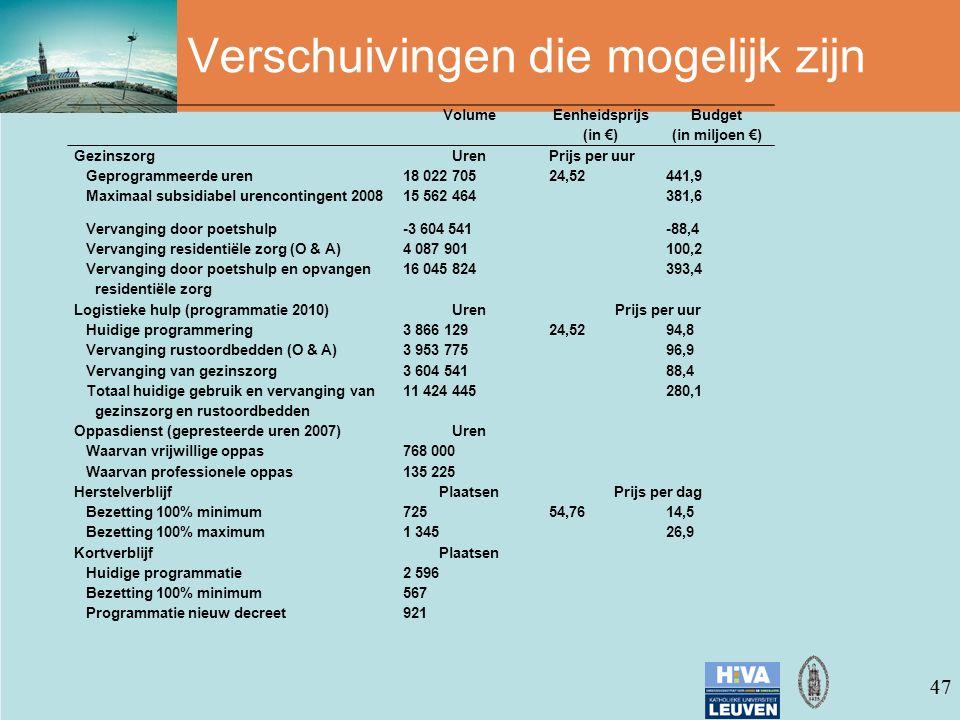 47 Verschuivingen die mogelijk zijn VolumeEenheidsprijsBudget (in €)(in miljoen €) GezinszorgUrenPrijs per uur Geprogrammeerde uren18 022 70524,52441,9 Maximaal subsidiabel urencontingent 200815 562 464381,6 Vervanging door poetshulp-3 604 541-88,4 Vervanging residentiële zorg (O & A)4 087 901100,2 Vervanging door poetshulp en opvangen residentiële zorg 16 045 824393,4 Logistieke hulp (programmatie 2010)UrenPrijs per uur Huidige programmering3 866 12924,5294,8 Vervanging rustoordbedden (O & A)3 953 77596,9 Vervanging van gezinszorg3 604 54188,4 Totaal huidige gebruik en vervanging van gezinszorg en rustoordbedden 11 424 445280,1 Oppasdienst (gepresteerde uren 2007)Uren Waarvan vrijwillige oppas768 000 Waarvan professionele oppas135 225 HerstelverblijfPlaatsenPrijs per dag Bezetting 100% minimum72554,7614,5 Bezetting 100% maximum1 34526,9 KortverblijfPlaatsen Huidige programmatie2 596 Bezetting 100% minimum567 Programmatie nieuw decreet921