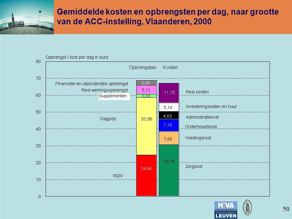 50 Gemiddelde kosten en opbrengsten per dag, naar grootte van de ACC-instelling, Vlaanderen, 2000