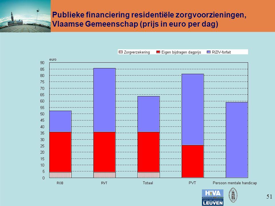 51 Publieke financiering residentiële zorgvoorzieningen, Vlaamse Gemeenschap (prijs in euro per dag)