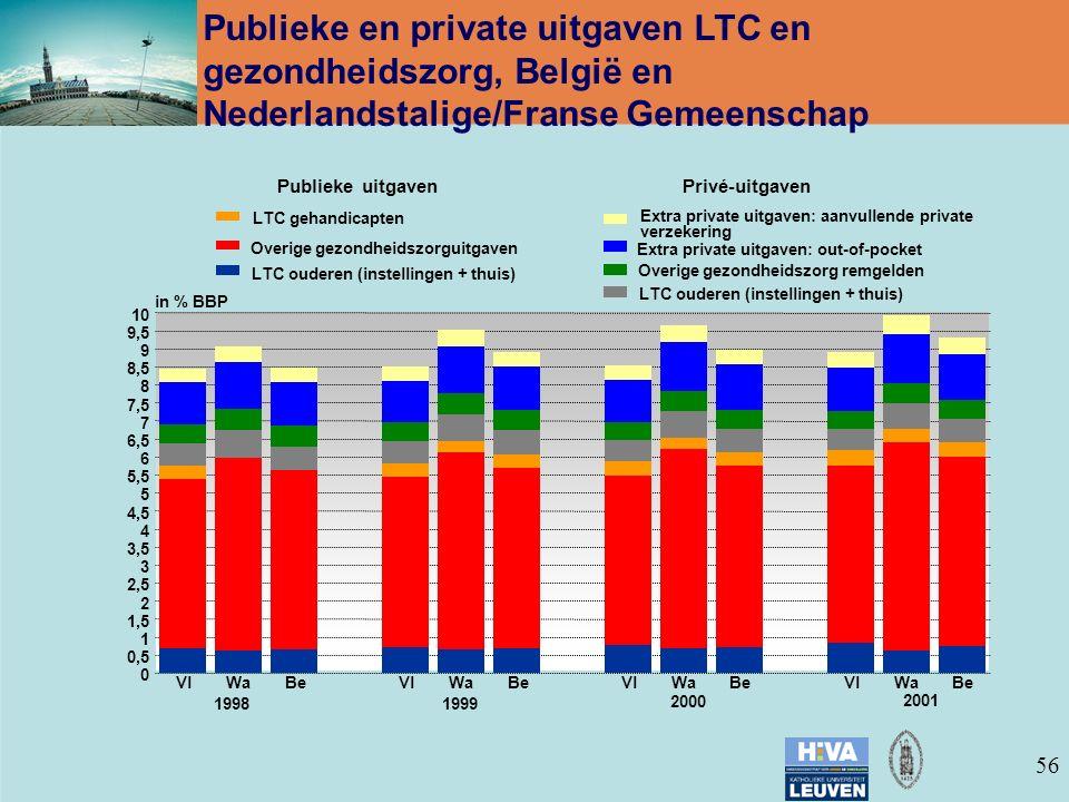 56 Publieke en private uitgaven LTC en gezondheidszorg, België en Nederlandstalige/Franse Gemeenschap VlWaBeVlWaBeVlWaBeVlWaBe 0 0,5 1 1,5 2 2,5 3 3,5 4 4,5 5 5,5 6 6,5 7 7,5 8 8,5 9 9,5 10 in % BBP 19981999 2000 2001 Publieke uitgaven LTC ouderen (instellingen + thuis) Overige gezondheidszorguitgaven LTC gehandicapten Privé-uitgaven LTC ouderen (instellingen + thuis) Overige gezondheidszorg remgelden Extra private uitgaven: out-of-pocket Extra private uitgaven: aanvullende private verzekering