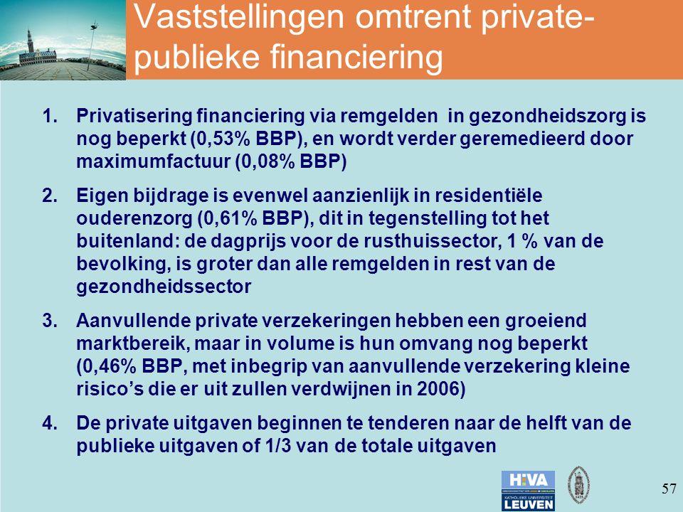 57 Vaststellingen omtrent private- publieke financiering 1.Privatisering financiering via remgelden in gezondheidszorg is nog beperkt (0,53% BBP), en wordt verder geremedieerd door maximumfactuur (0,08% BBP) 2.Eigen bijdrage is evenwel aanzienlijk in residentiële ouderenzorg (0,61% BBP), dit in tegenstelling tot het buitenland: de dagprijs voor de rusthuissector, 1 % van de bevolking, is groter dan alle remgelden in rest van de gezondheidssector 3.Aanvullende private verzekeringen hebben een groeiend marktbereik, maar in volume is hun omvang nog beperkt (0,46% BBP, met inbegrip van aanvullende verzekering kleine risico's die er uit zullen verdwijnen in 2006) 4.De private uitgaven beginnen te tenderen naar de helft van de publieke uitgaven of 1/3 van de totale uitgaven
